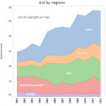 aidbyregions