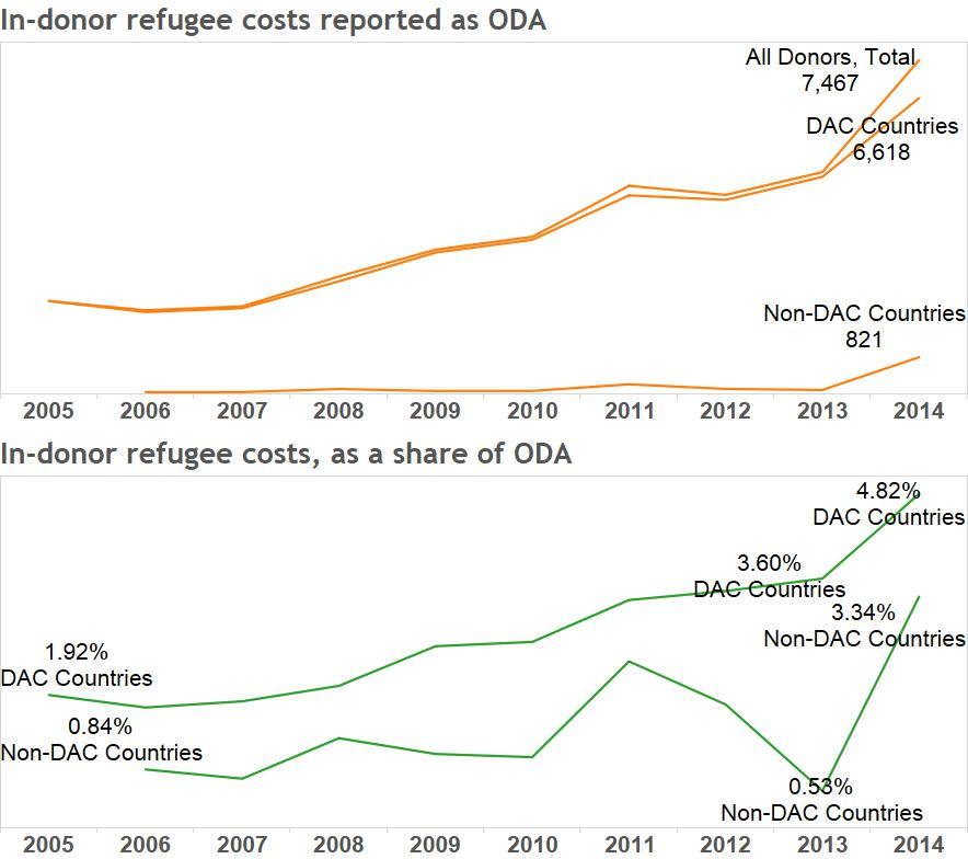 in donor refugee costs agg