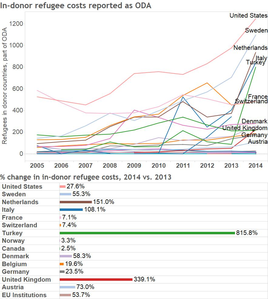in donor refugee costs per donor and percent change