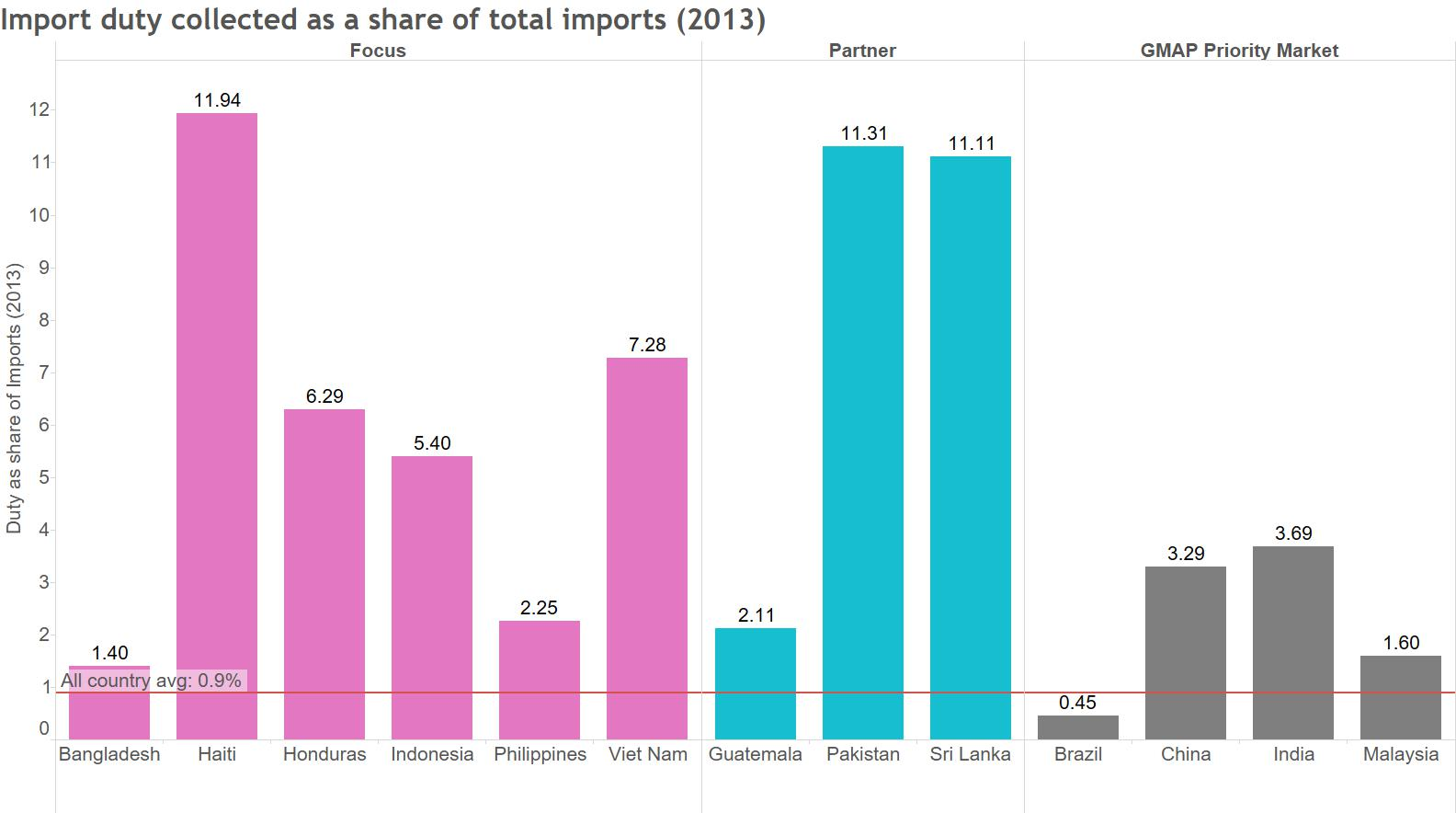 duty share of imports