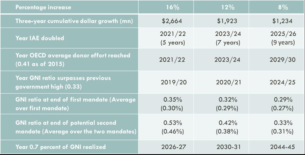 Figure 1. Comparative table of key milestones