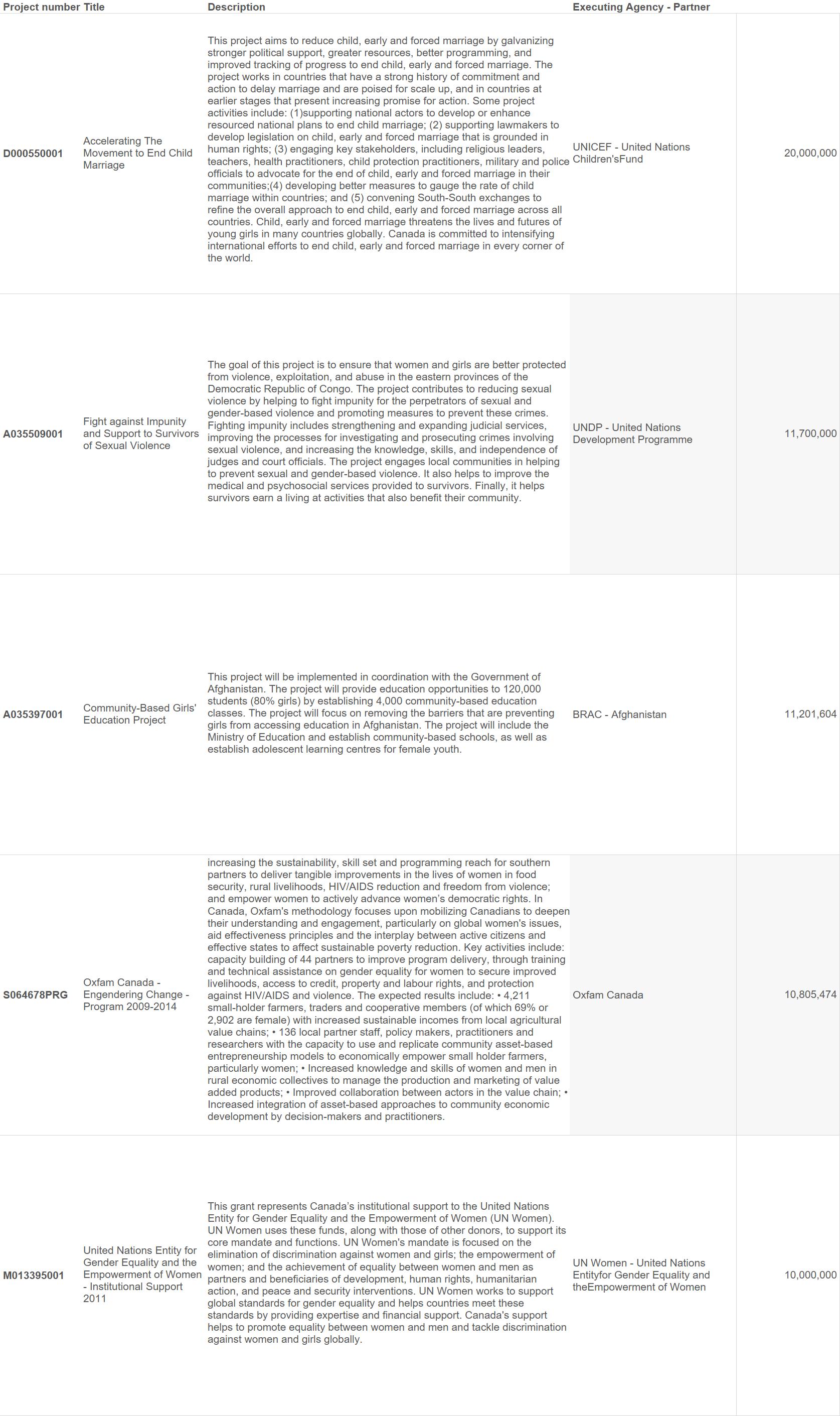 top5 projects descrip